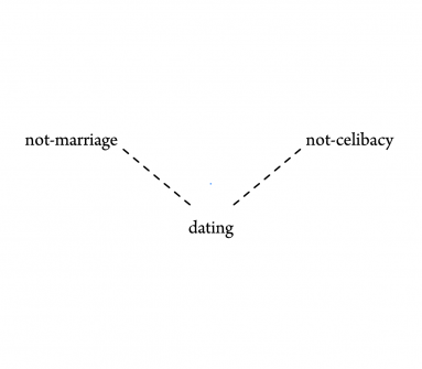 Dating apps for celibates